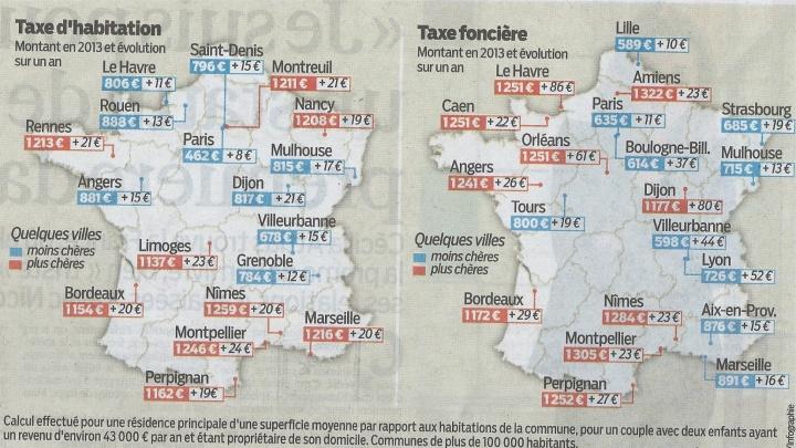 Impots locaux France