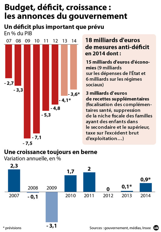 infographie-budget-2014-deficit-croissance-10990179fyadm