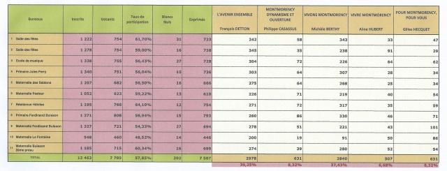 Elections Municipales 1er Tour 23 Mars 2014