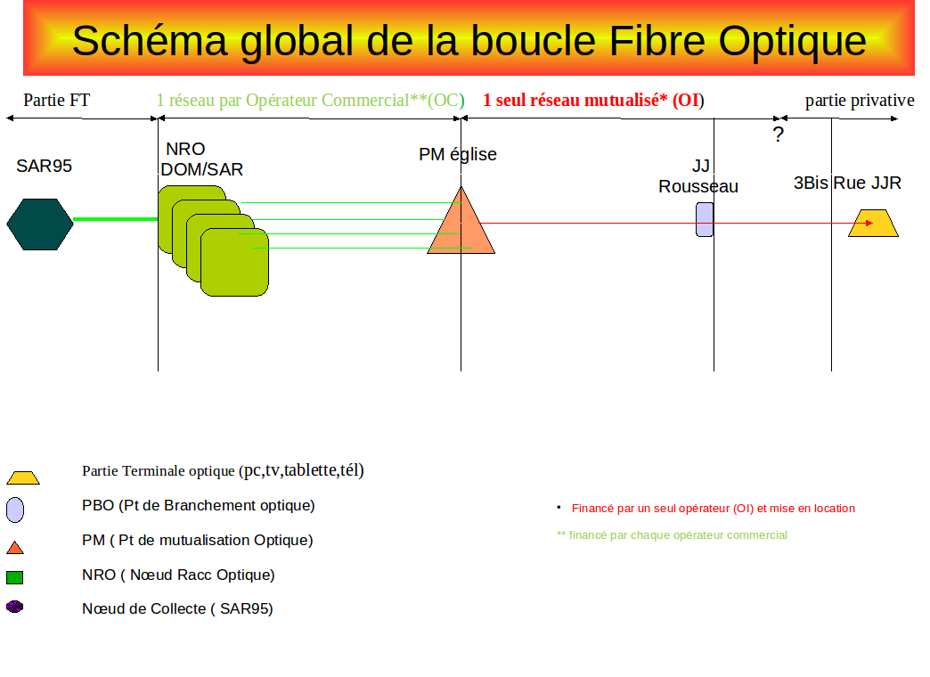 Le d ploiement de la fibre optique d orange le haut parleur for Raccordement a la fibre