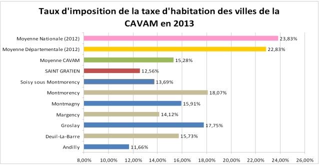 fiscalite_habitation_2013_4619