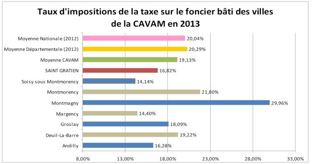 taxe_foncierbati_2013_4620