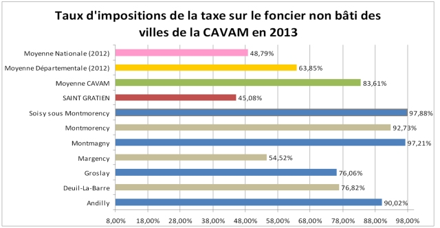 taxe_fonciernonbati_2013_4621