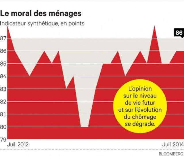 1029071_chomage-les-francais-toujours-plus-pessimistes-web-tete-0203674255296_660x558p