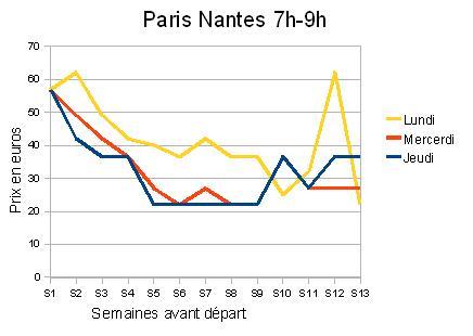 Paris-nantes-7h