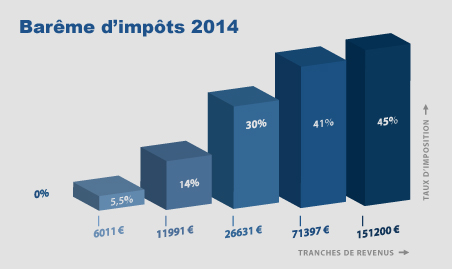Barême-d'impôts-20141