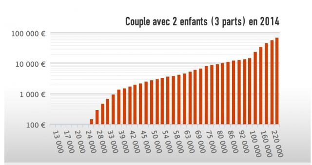 impots-2014-couple-avec-2-enfants-3-parts-640x339