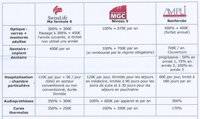 mutuelle comp.
