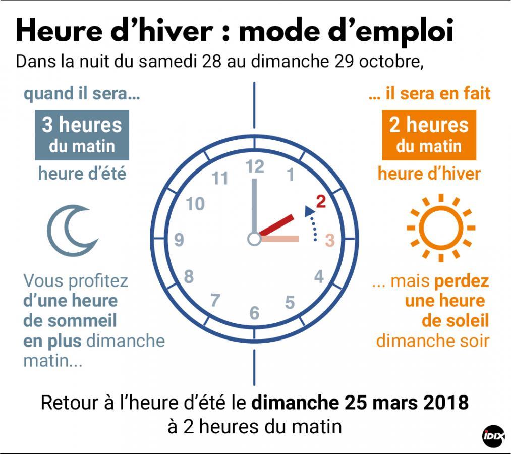 Changement d heure comment bien g rer le passage l heure d hiver le haut parleur - Changement heure d hiver 2017 ...